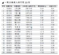 一周大单买入卖出排行前20榜单(9.24)