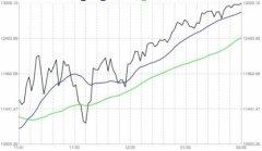 2012年2月29日证券市场要闻及简评