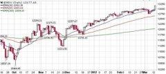 2012年3月14日证券市场要闻及简评
