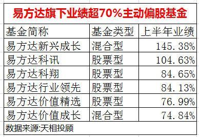 易方达旗下业绩超70%的主动股基