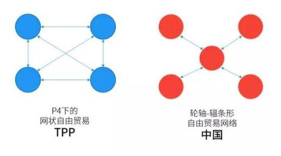 【tpp模式】TPP要封锁孤立中国经济 你需要知道的几个真相