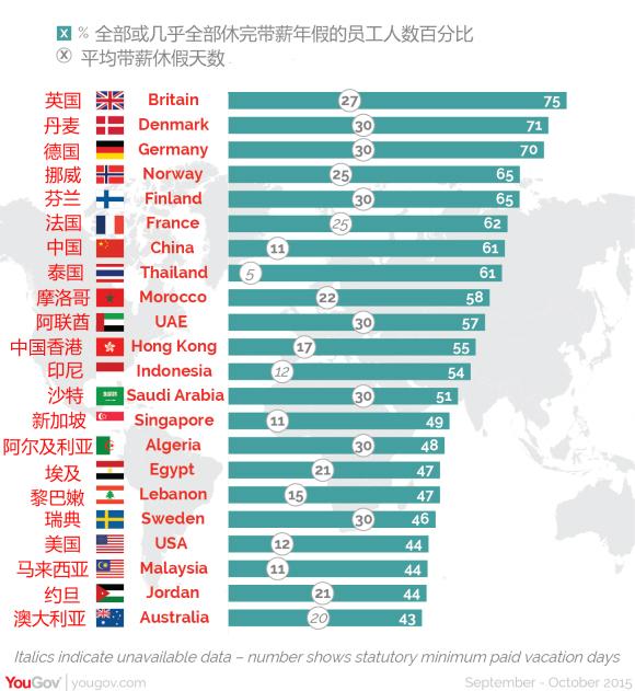 中国员工年假平均11天