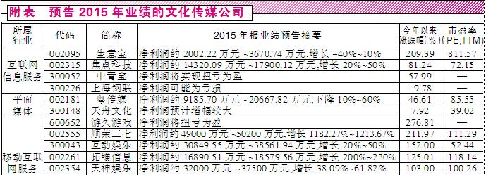 预告2015年业绩的文化传媒公司