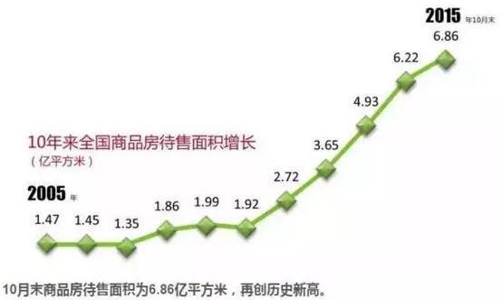 北上广深房价排名 北上广深房价上涨 将加速其他的城市下跌