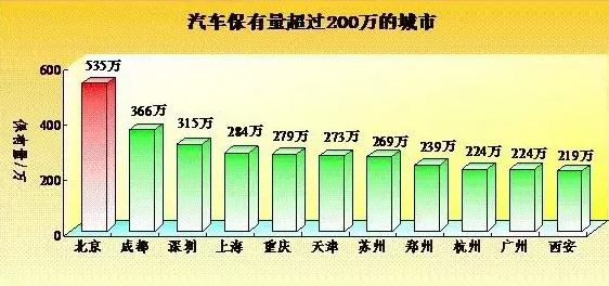 【中国现在有多少辆汽车】中国有多少辆汽车?哪个城市车最多?