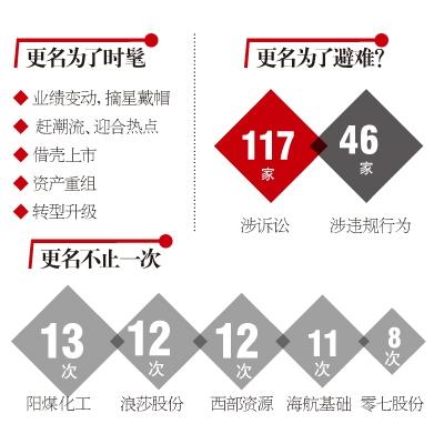 [上市公司更名公告]266家上市公司更名的红与黑 谁会是2016年的匹凸匹?