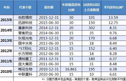 【2016分红送股一览表】2016分红送股一览表 2016年最新最全高送转概念股一览