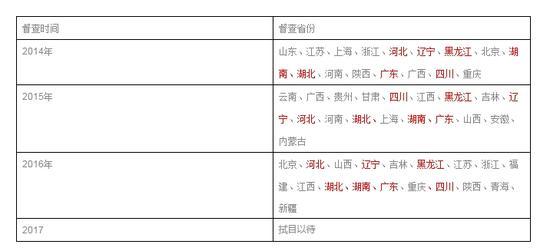 国务院三次督查情况(红色部分为近三年均被督查)国务院三次督查情况(红色部分为近三年均被督查)