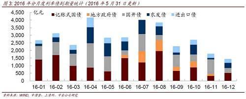 【中金固收】5月中债登、上清所债券托管数据点评:谁在增持谁,谁在减持谁? 20160612
