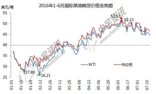 1-6月国际原油期货价格走势图。(来源:中宇资讯)