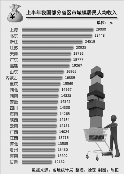 上半年我国部分省区市城镇居民人均收入