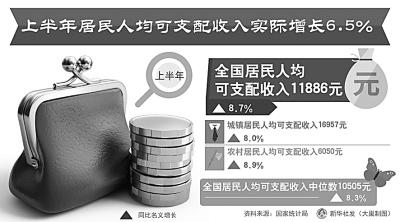 上半年居民人均可支配收入实际增长6.5%