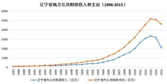 辽宁近十年的财政收入和财政支出