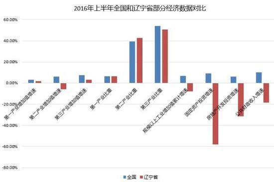 2016年上半年全国和辽宁省部分经济数据对比