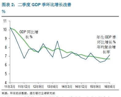 渣打银行中国总部_渣打银行:中国净出口下半年有望推动GDP增长