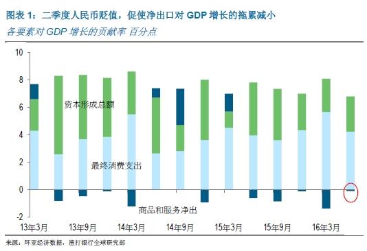 第二季度gdp什么时候出_美国二季度GDP初值环比增4.0 库存变化贡献近半