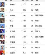 2016福布斯中国富豪榜:王健林登顶 马云马化腾紧随其后