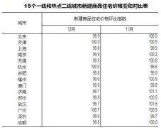 国家统计局:15个热点城市房价快速趋稳回落