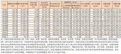 2016股民账单来了:空仓太多六成离场 市值太少五成不足10万