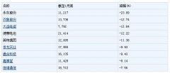 140家公司股东户数减少 5公司降幅超10%