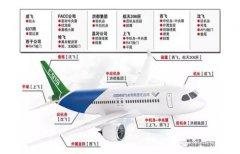国产大飞机三剑客将陆续首飞 2017大飞机概念股一览