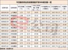 银行、保险成护盘主力 中国平安5月以来累计涨逾两成