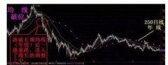 股票卖出的信号 永不被套