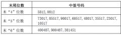 惠发股份中签号结果查询 惠发股份(603536)中签号码是哪些?