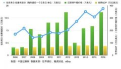巴菲特午餐中标价16年涨了1200%!中国买家还会豪气买单吗?