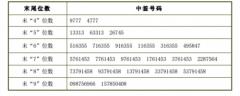 美格智能中签号结果查询 美格智能(002881)中签号码有哪些?