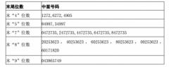 志邦股份中签号结果查询 志邦股份(603801)中签号码有哪些?