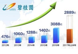 碧桂园上半年销售2889亿