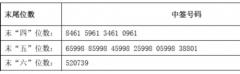 银都股份中签号结果查询 银都股份603277中签号码有哪些?