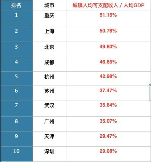 "GDP最高的10座城市出炉,这座城市超越天津,成""新一线""冠军!"