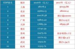 GDP最高10座城市!这座城超天津成新一线冠军