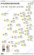 白领年终奖地图出炉!上海最高宁波第二北京第三