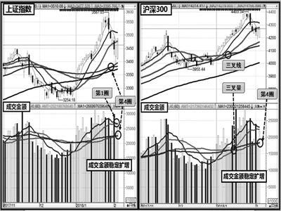 区域震荡修复待涨 低位垫高有利攻坚