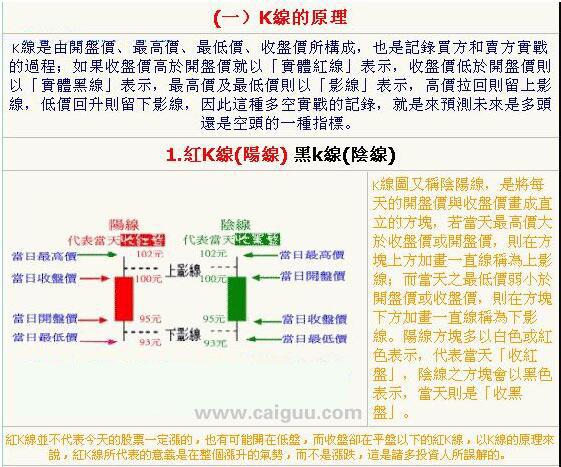 如何看k线图视频_如何看K线图 K线入门图解教程