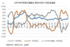 2月CPI创四年新高 世界通胀来袭日本透露加息信号!