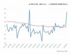 """李大霄:中美贸易战影响市场 领养""""独角兽""""时机才是关键"""