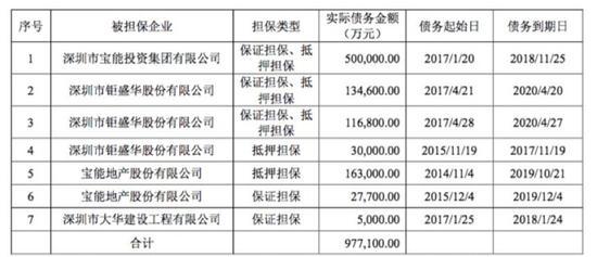 ▲截至2017年9月末深业物流对外担保情况