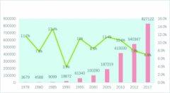 改革开放40年 中国创造人类经济发展史上的新奇迹