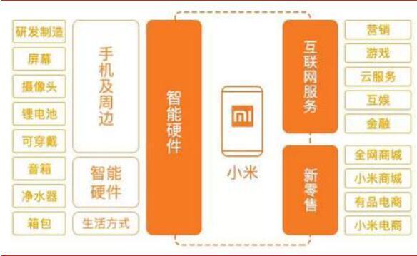 """小米已经形成集智能硬件,互联网服务及新零售为一体的""""铁人三项""""商业图片"""