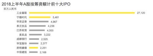 最新数据!IPO数骤降70%多,这半年东北等地为0!