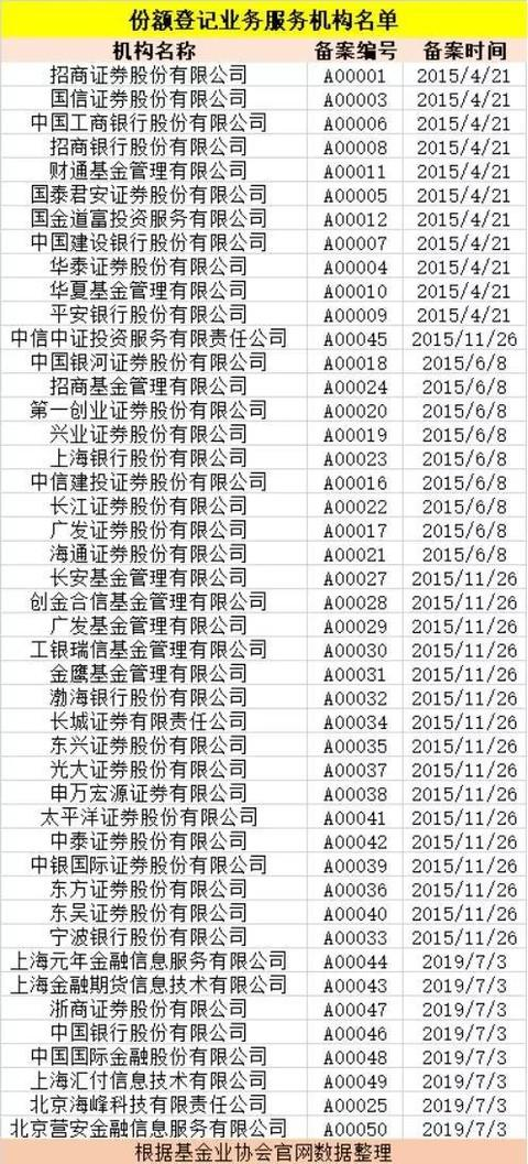 45家估值核算机构名单