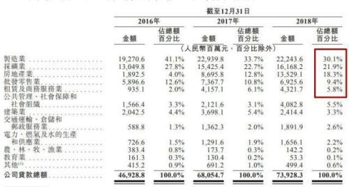 """晋商银行上市首日股价收平 """"两高一剩""""行业集中风险仍待化解"""