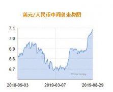 2020年04月09日(ri)人民��R率中(zhong)�g�r�椹U1美元�θ嗣��7.0879元