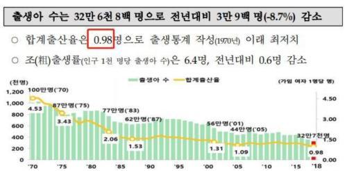 """老龄化严重,房价太高,人口要跌破千万...首尔""""超大城市""""地位恐难保"""