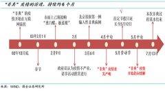 """以史(shi)fei)���(fu)�P03年""""非典""""�Ξ�前(qian)A股借�b意�x"""