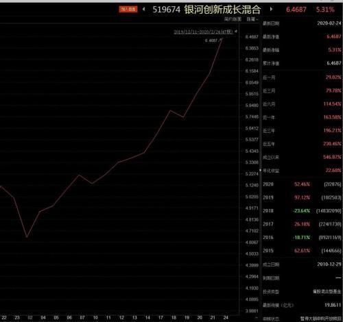 又卖疯了!新基金募集50亿卖了400亿,但市场或在起变化……